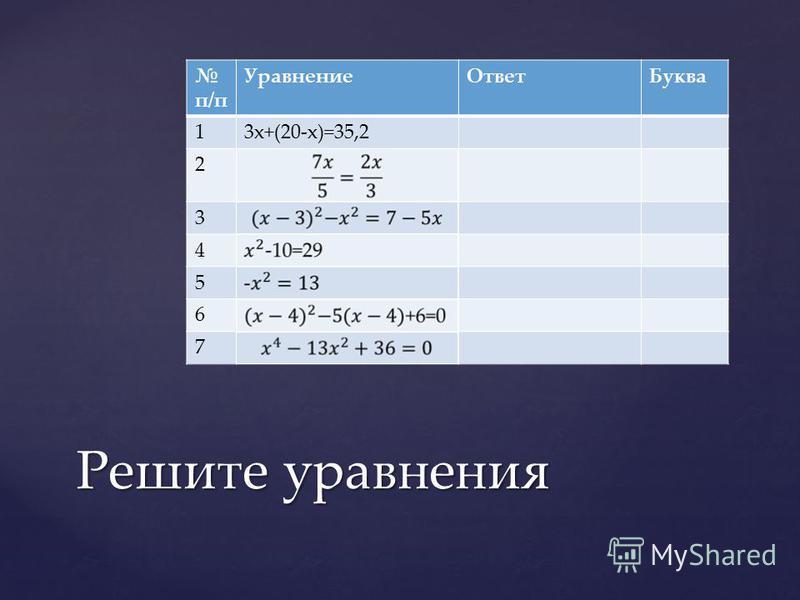 п/п Уравнение ОтветБуква 13x+(20-x)=35,2 2 3 4 5 6 7 Решите уравнения