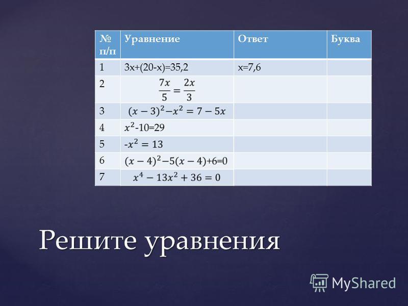 п/п Уравнение ОтветБуква 13x+(20-x)=35,2x=7,6 2 3 4 5 6 7 Решите уравнения