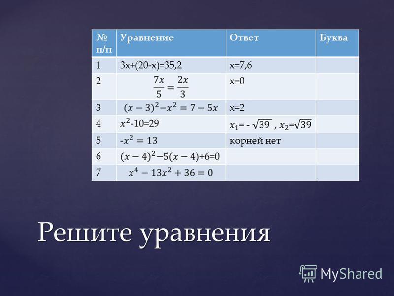 п/п Уравнение ОтветБуква 13x+(20-x)=35,2x=7,6 2x=0 3x=2 4 5 корней нет 6 7 Решите уравнения