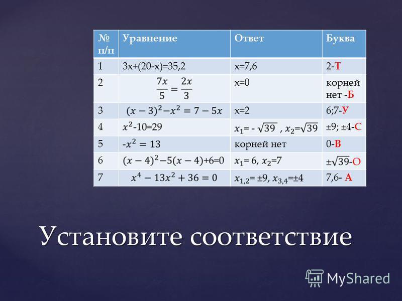 п/п Уравнение ОтветБуква 13x+(20-x)=35,2x=7,62-Т 2x=0 корней нет -Б 3x=26;7-У 4±9; ±4-С 5 корней нет 0-В 6 77,6- А Установите соответствие