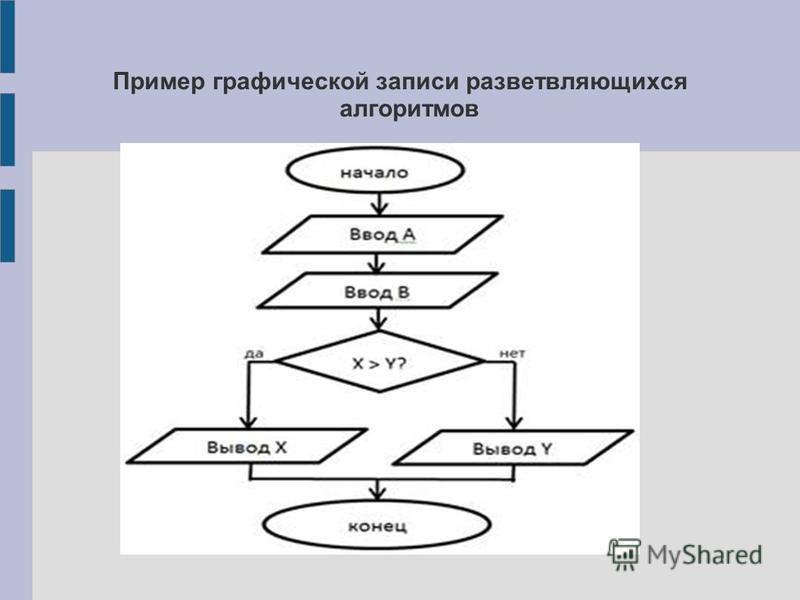 Пример графической записи разветвляющихся алгоритмов