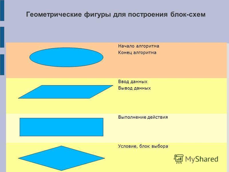Геометрические фигуры для построения блок-схем Начало алгоритма Конец алгоритма Ввод данных Вывод данных Выполнение действия Условие, блок выбора