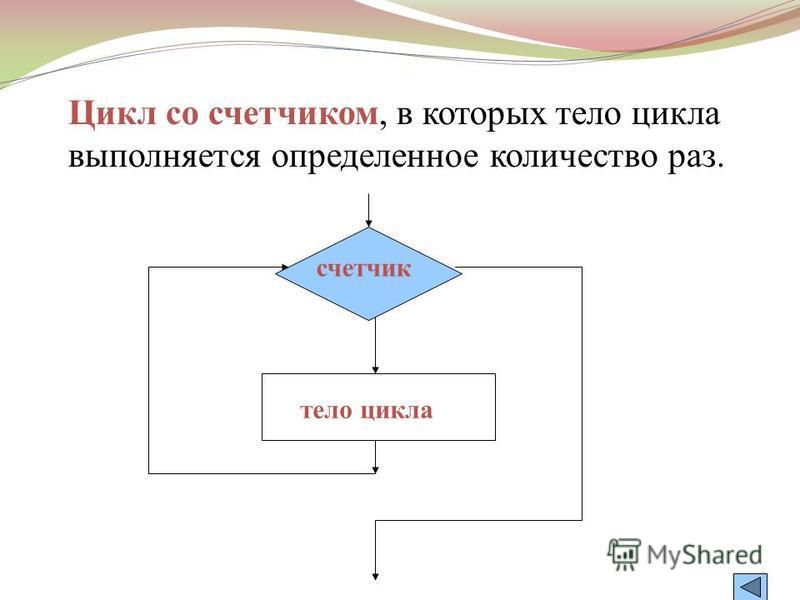 Цикл с условием, в которых тело цикла выполняется до тех пор, пока выполняется условие. тело цикла условие