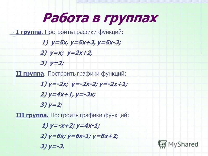 Работа в группах I группа. Построить графики функций: 1) у=5 х, у=5 х+3, у=5 х-3; 2) у=х; у=2 х+2, 3) у=2; II группа. Построить графики функций: 1) у=-2 х; у=-2 х-2; у=-2 х+1; 2) у=4 х+1, у=-3 х; 3) у=2; III группа. Построить графики функций: 1) у=-х