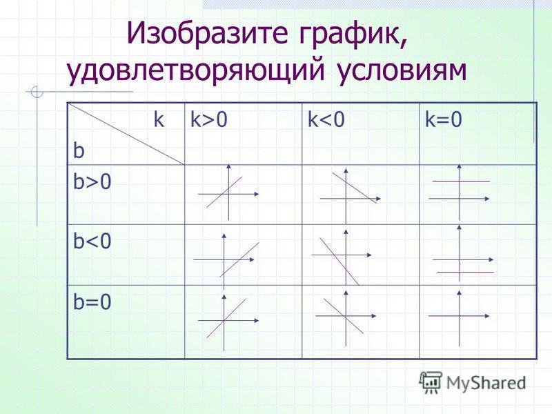 Изобразите график, удовлетворяющий условиям k b k>0k<0k=0 b>0 b<0 b=0