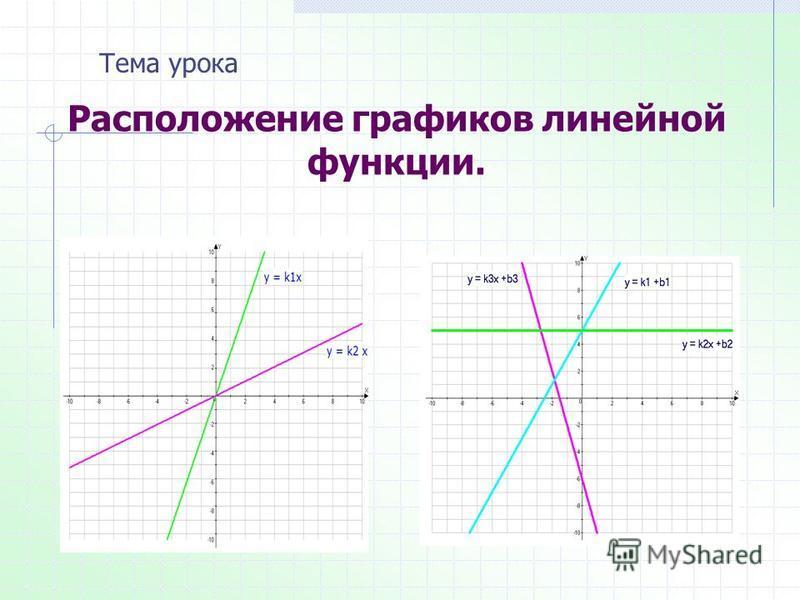 Расположение графиков линейной функции. Тема урока