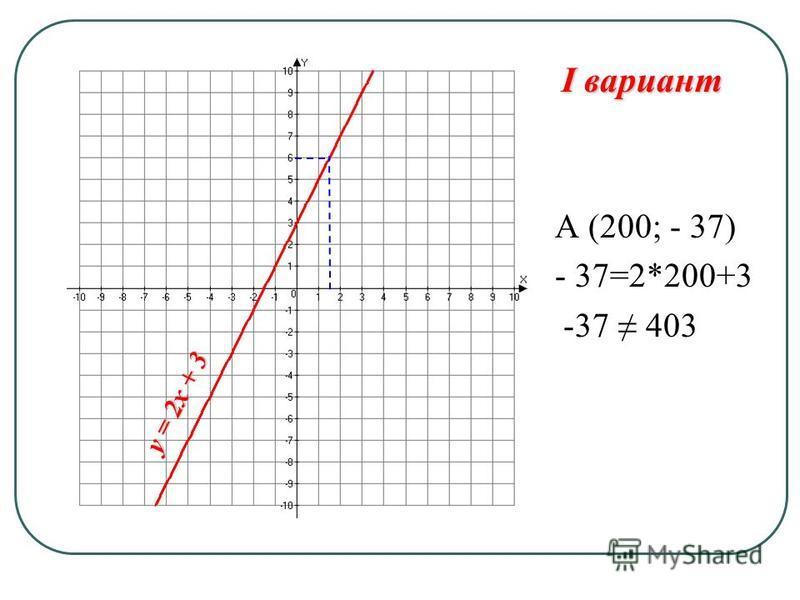 А (200; - 37) - 37=2*200+3 -37 403 I вариант y = 2x + 3