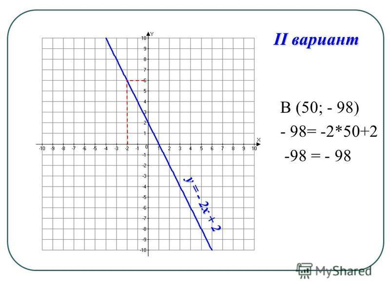 В (50; - 98) - 98= -2*50+2 -98 = - 98 II вариант y = - 2x + 2