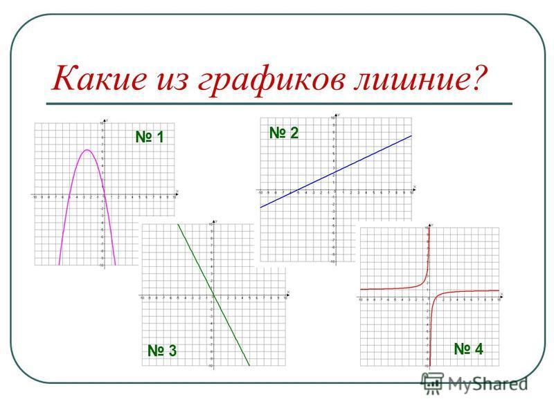 Какие из графиков лишние ? 1 3 2 4
