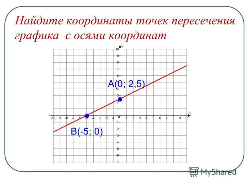 Найдите координаты точек пересечения графика с осями координат А(0; 2,5) В(-5; 0)