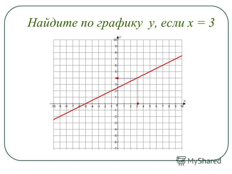 Найдите по графику у, если х = 3