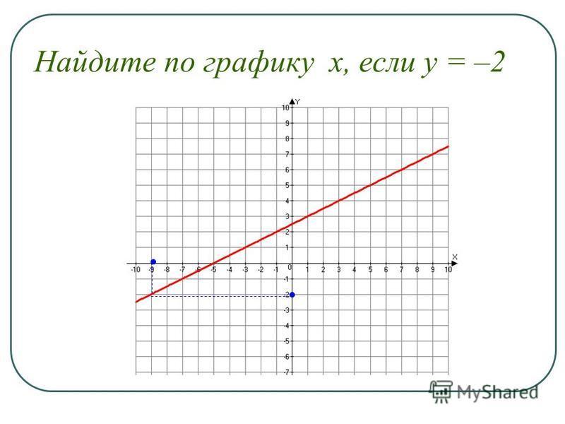 Найдите по графику х, если у = –2