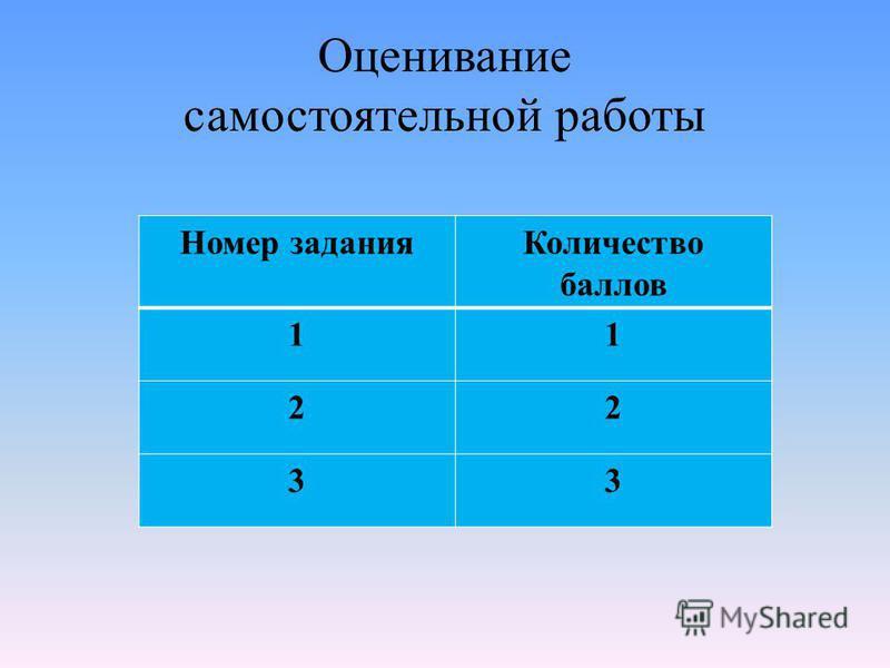 Оценивание самостоятельной работы Номер задания Количество баллов 11 22 33