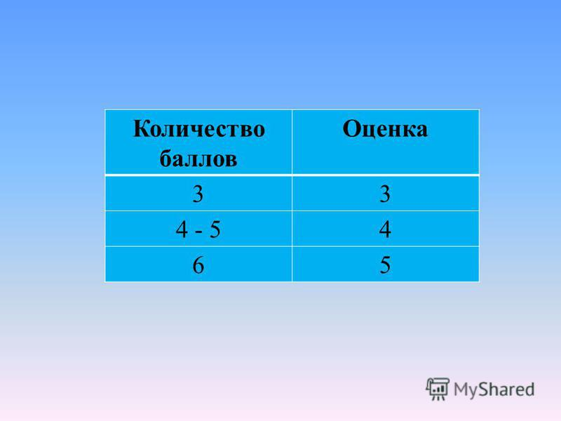 Количество баллов Оценка 33 4 - 54 65