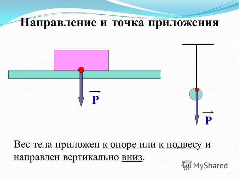 Направление и точка приложения Р Р Вес тела приложен к опоре или к подвесу и направлен вертикально вниз.
