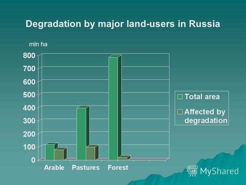 mln ha Degradation by major land-users in Russia
