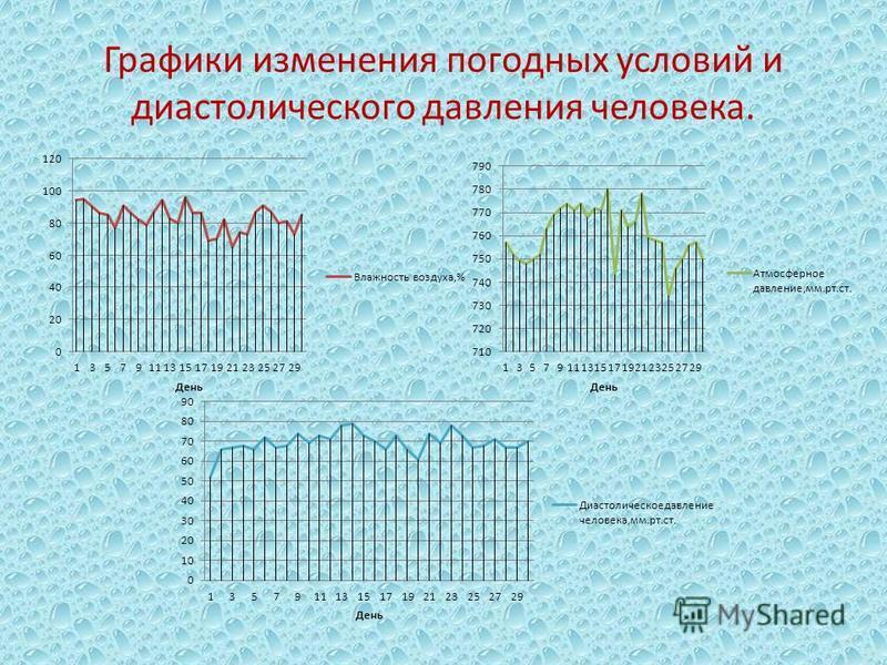 Графики изменения погодных условий и диастолического давления человека.