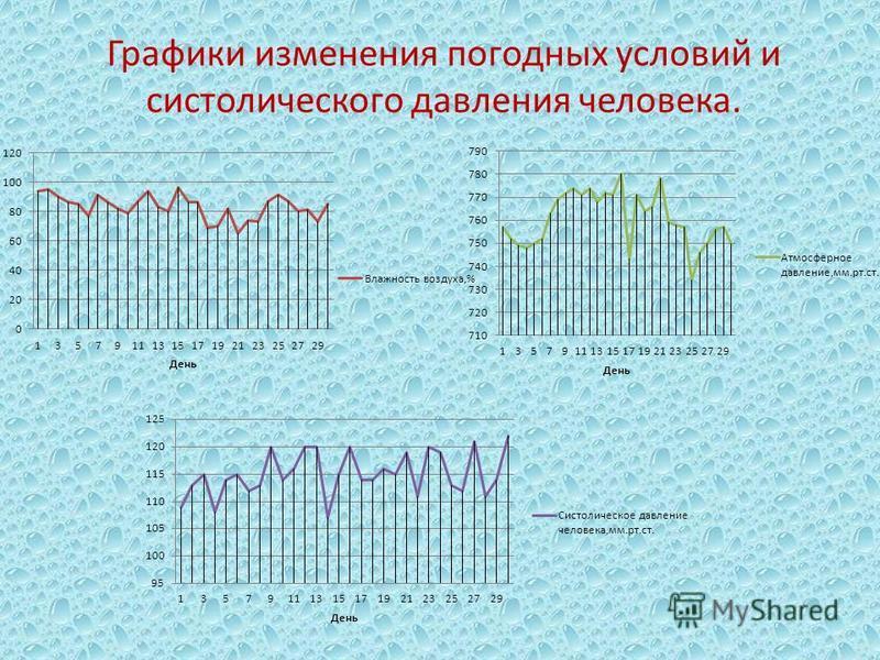 Графики изменения погодных условий и систолического давления человека.