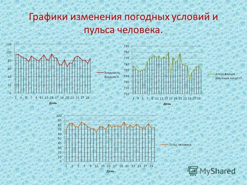 Графики изменения погодных условий и пульса человека.