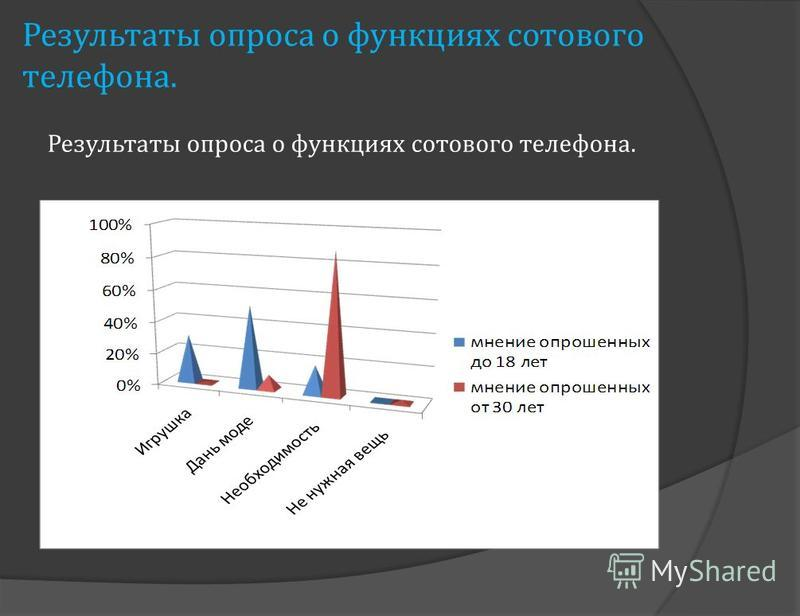 Результаты опроса о функциях сотового телефона.