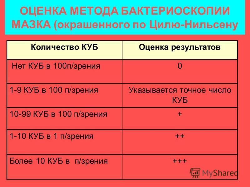 ОЦЕНКА МЕТОДА БАКТЕРИОСКОПИИ МАЗКА (окрашенного по Цилю-Нильсену Количество КУБОценка результатов Нет КУБ в 100 п/зрения 0 1-9 КУБ в 100 п/зрения Указывается точное число КУБ 10-99 КУБ в 100 п/зрения+ 1-10 КУБ в 1 п/зрения++ Более 10 КУБ в п/зрения++
