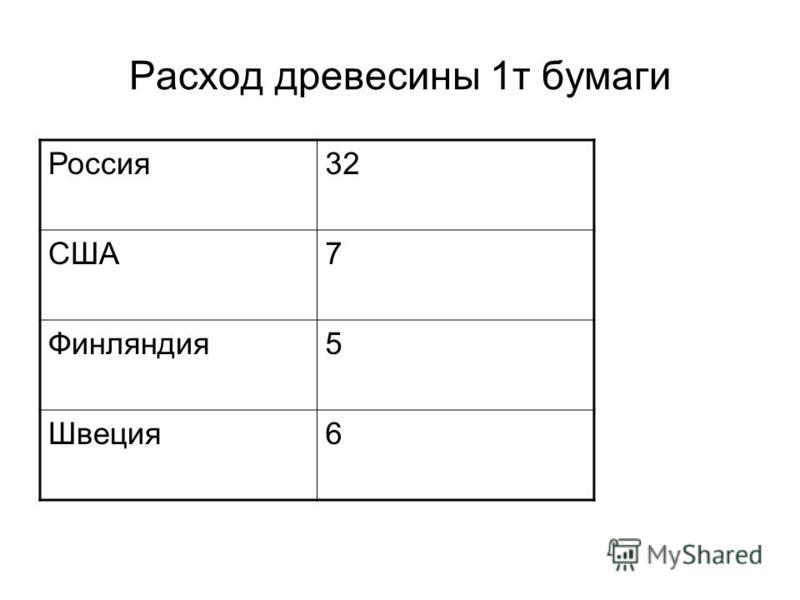 Расход древесины 1 т бумаги Россия 32 США7 Финляндия 5 Швеция 6