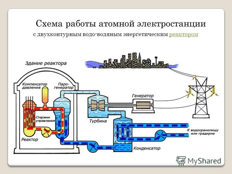 Схема работы атомной электростанции с двухконтурным водо-водяным энергетическим реактором