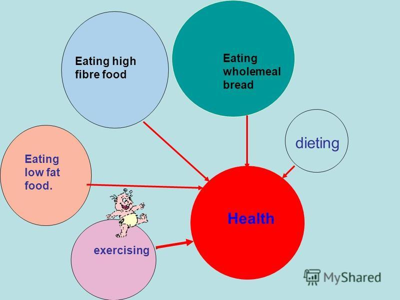 Health dieting Eating wholemeal bread Eating high fibre food Eating low fat food. exercising