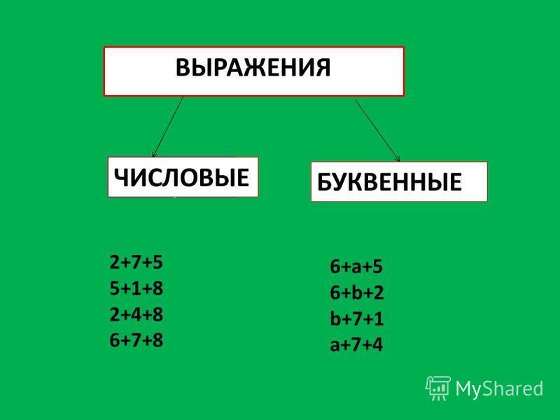 ЧИСЛОВЫЕ Ч ВЫРАЖЕНИЯ ЧИСЛОВЫЕ БУКВЕННЫЕ 2+7+5 5+1+8 2+4+8 6+7+8 6+a+5 6+b+2 b+7+1 a+7+4