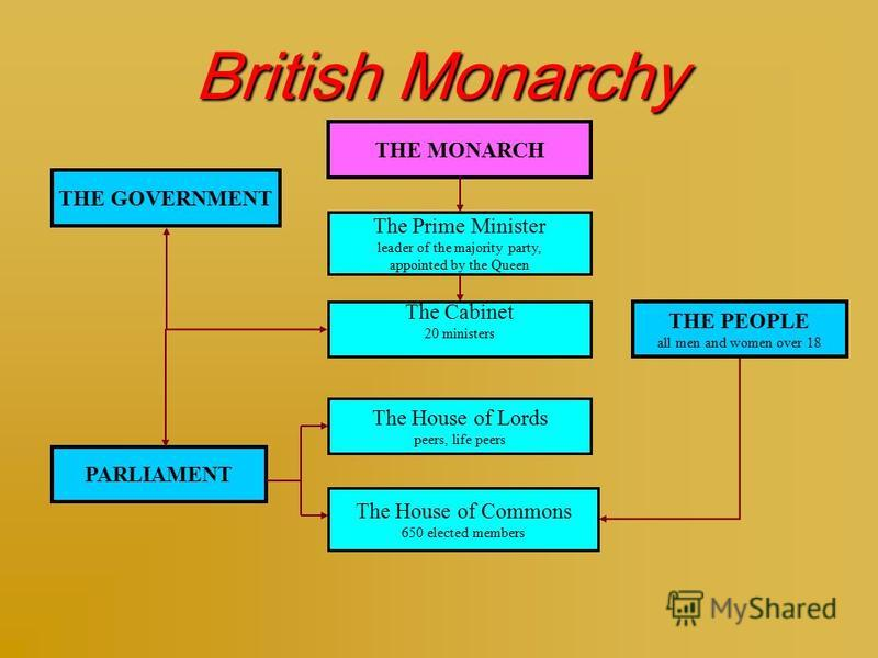 British Monarchy THE MONARCH THE GOVERNMENT The Prime Minister leader of the majority party, appointed by the Queen The Cabinet 20 ministers PARLIAMENT The House of Commons 650 elected members The House of Lords peers, life peers THE PEOPLE all men a