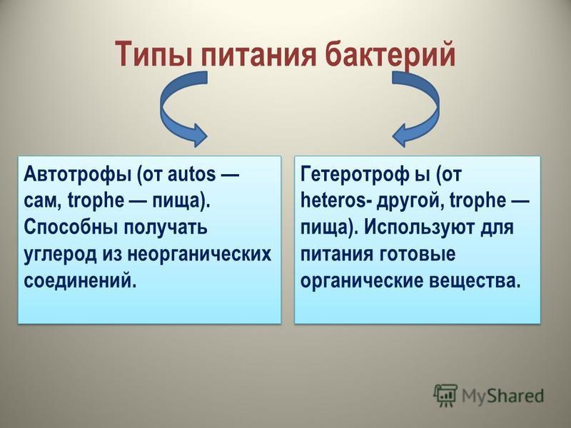 Типы питания бактерий Автотрофы (от autos сам, trophe пища). Способны получать углерод из неорганических соединений. Гетеротроф ы (от heteros- другой, trophe пища). Используют для питания готовые органические вещества. Гетеротроф ы (от heteros- друго