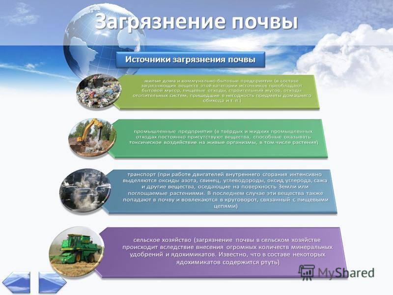 Загрязнение почвы Источники загрязнения почвы