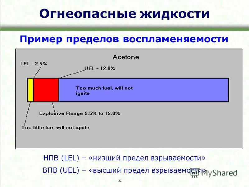 Огнеопасные жидкости Пример пределов воспламеняемости 32 НПВ (LEL) – «низший предел взрываемости» ВПВ (UEL) – «высший предел взрываемости»