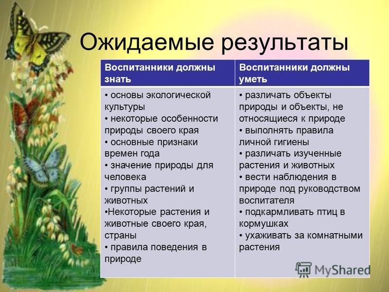 Ожидаемые результаты Воспитанники должны знать Воспитанники должны уметь основы экологической культуры некоторые особенности природы своего края основные признаки времен года значение природы для человека группы растений и животных Некоторые растения