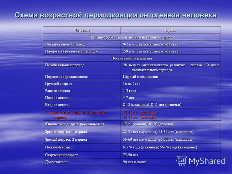 Схема возрастной периодизации онтогенеза человека Название Сроки Внутриутробное развитие (антенатальный период) Эмбриональный период 0-2 мес. антенатального развития Плодовый (фетальный период) 2-9 мес. антенатального развития Постнатальное развития