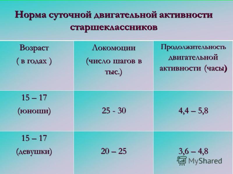 Норма суточной двигательной активности старшеклассников Возраст ( в годах ) Локомоции (число шагов в тыс.) Продолжительность двигательной активности (часы) 15 – 17 (юноши) 25 - 30 4,4 – 5,8 15 – 17 (девушки) 20 – 25 3,6 – 4,8