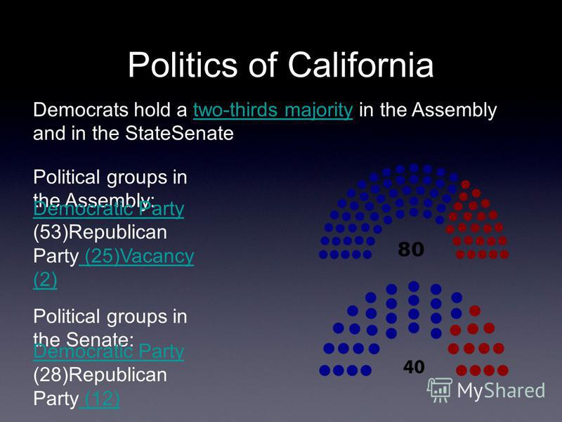 Politics of California Democrats hold a two-thirds majority in the Assemblytwo-thirds majority and in the StateSenate Political groups in the Assembly: Political groups in the Senate: Democratic Party (53)Republican Party (25)Vacancy (2) Democratic P