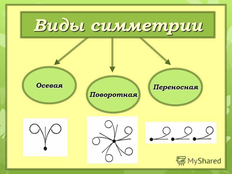 Осевая Поворотная Переносная Виды симметрии