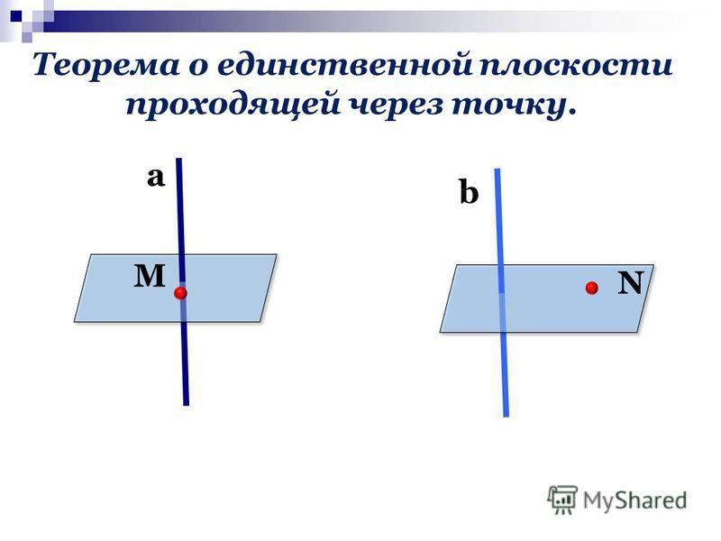 Теорема о единственной плоскости проходящей через точку. b а М N