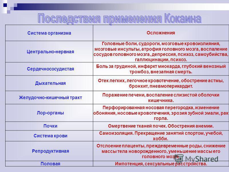 Система организма Осложнения Центрально-нервная Головные боли, судороги, мозговые кровоизлияния, мозговые инсульты, атрофия головного мозга, воспаление сосудов головного мозга, депрессия, психоз, самоубийства, галлюцинации, психоз. Сердечнососудистая