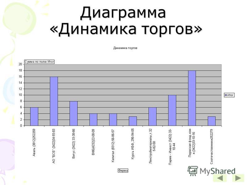 Диаграмма «Динамика торгов»