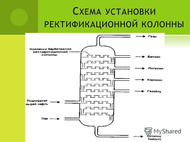 С ХЕМА УСТАНОВКИ РЕКТИФИКАЦИОННОЙ КОЛОННЫ