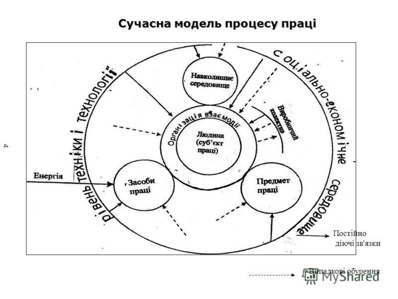 Постійно діючі зв'язки Випадкові обурення Сучасна модель процесу праці 4