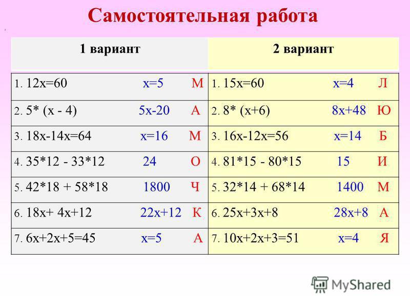 , Самостоятельная работа 1. 12 х=60 х=5 М 1. 15 х=60 х=4 Л 2. 5* (х - 4) 5 х-20 А 2. 8* (х+6) 8 х+48 Ю 3. 18 х-14 х=64 х=16 М 3. 16 х-12 х=56 х=14 Б 4. 35*12 - 33*12 24 О 4. 81*15 - 80*15 15 И 5. 42*18 + 58*18 1800 Ч 5. 32*14 + 68*14 1400 М 6. 18 х+