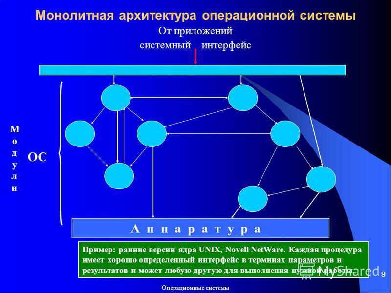 Операционные системы 9 Монолитная архитектура операционной системы От приложений системный интерфейс А п п а р а т у р а Модули Модули ОС Пример: ранние версии ядра UNIX, Novell NetWare. Каждая процедура имеет хорошо определенный интерфейс в терминах