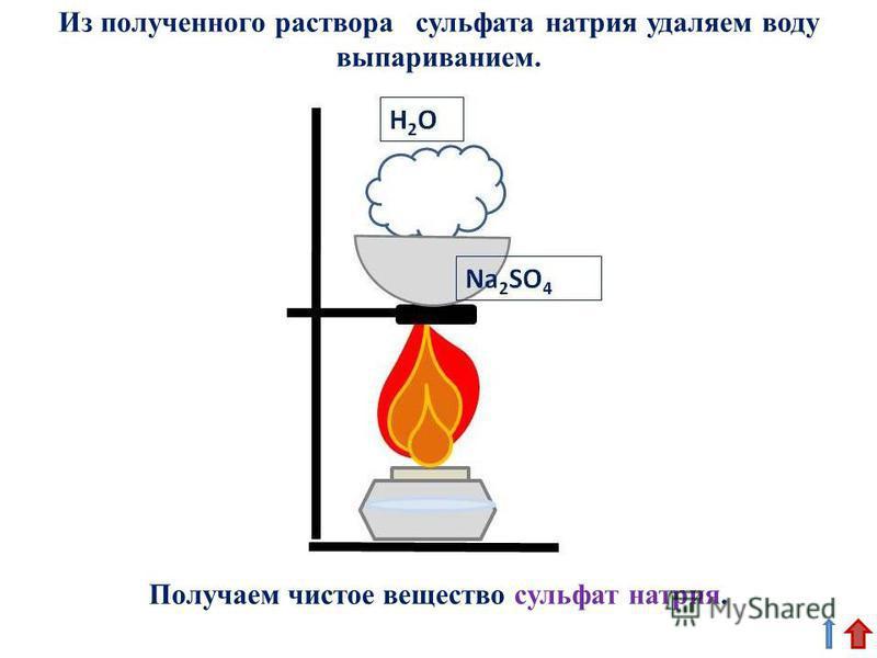 Из полученного раствора сульфата натрия удаляем воду выпариванием. Получаем чистое вещество сульфат натрия.