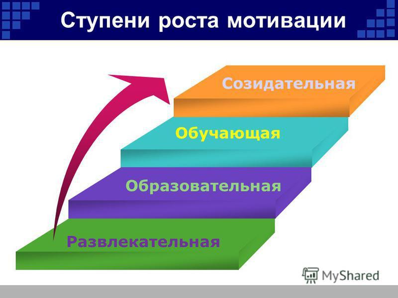Ступени роста мотивации Развлекательная Образовательная Обучающая Созидательная