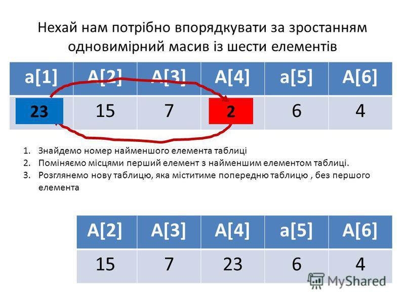 Нехай нам потрібно впорядкувати за зростанням одновимірний масив із шести елементів a[1]A[2]A[3]A[4]a[5]A[6] 23157264 1.Знайдемо номер найменшого елемента таблиці 2.Поміняємо місцями перший елемент з найменшим елементом таблиці. 3.Розглянемо нову таб