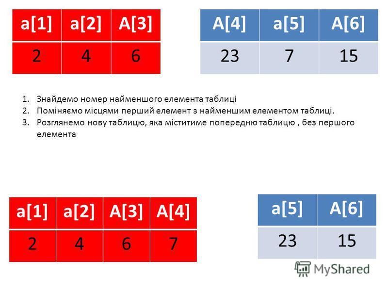 1.Знайдемо номер найменшого елемента таблиці 2.Поміняємо місцями перший елемент з найменшим елементом таблиці. 3.Розглянемо нову таблицю, яка міститиме попередню таблицю, без першого елемента a[5]A[6] 2315 a[1]a[2]A[3]A[4] 2467 a[5]A[6] 2323715 a[1]a