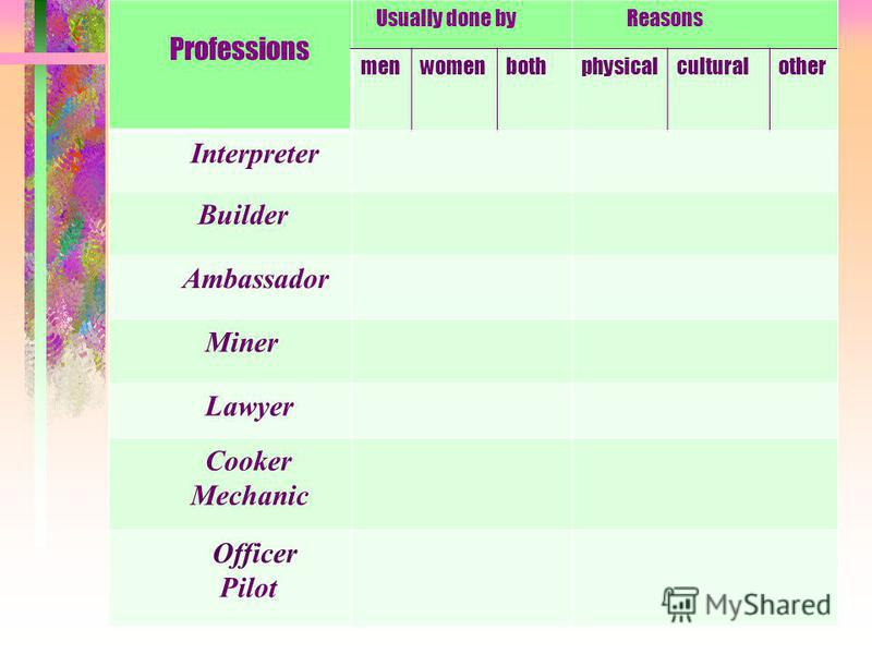 Professions Usually done by Reasons menwomenbothphysicalculturalother Interpreter Builder Ambassador Miner Lawyer Cooker Mechanic Officer Pilot